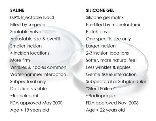Saline vs Silicone Infographic 550x452